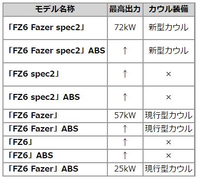 ヤマハ「FZ6 Fazer spec2」『インターモト2006』で発表